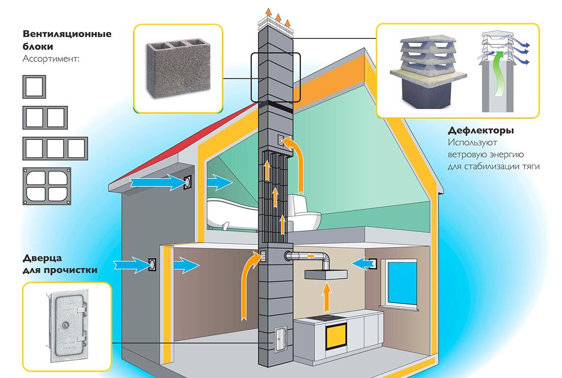 Вентиляция дома при помощи вентканалов