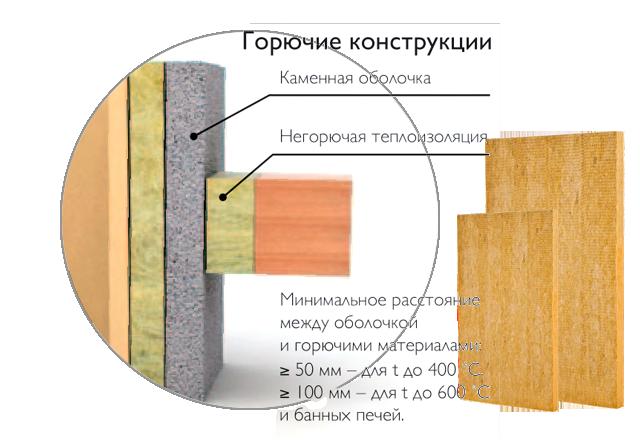 Изоляция керамического дымохода от горючих материалов